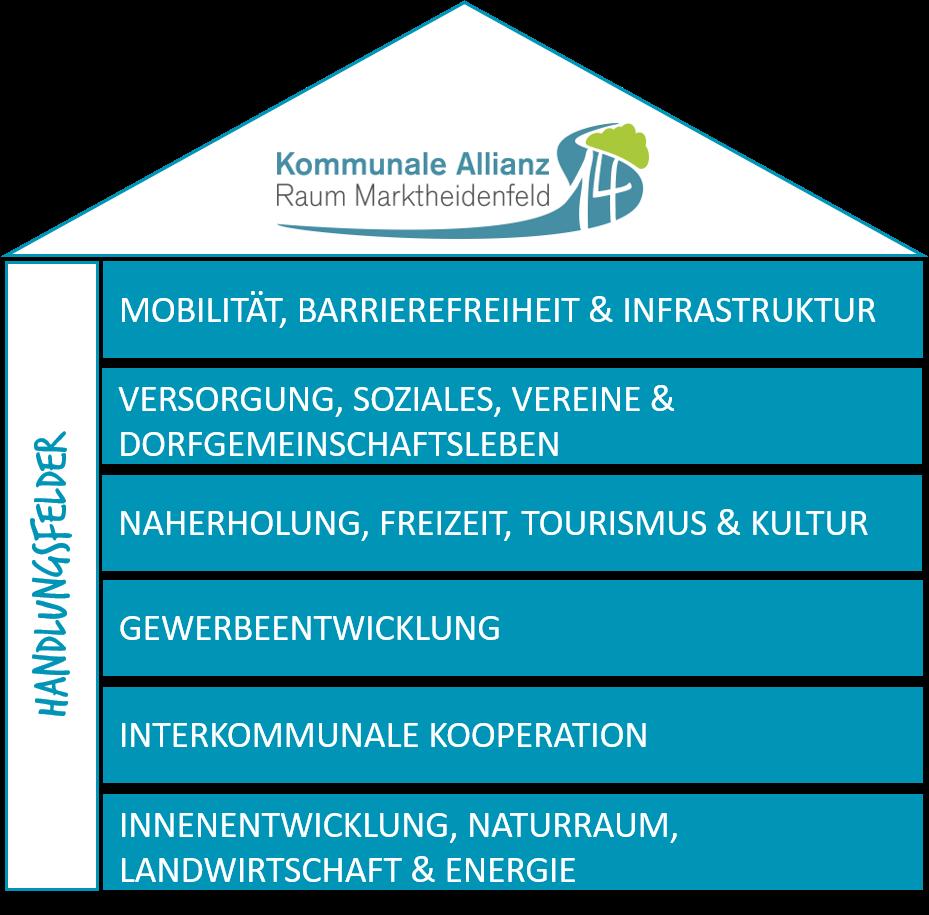 Themenfelder der Kommunalen Allianz Raum Marktheidenfeld